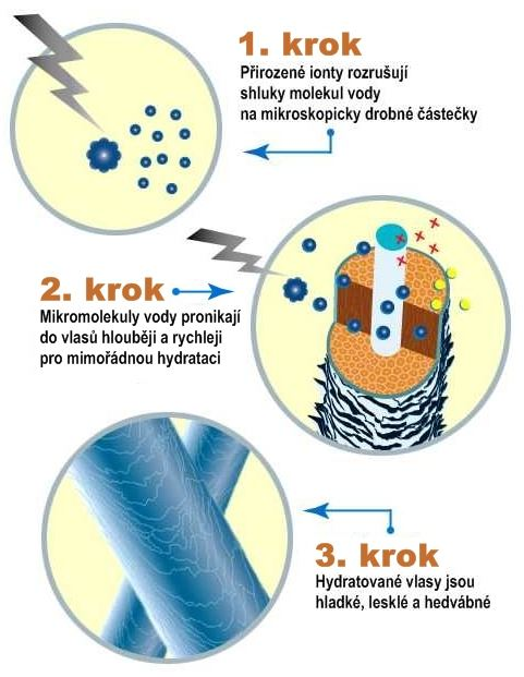 bioionic ionty technologie